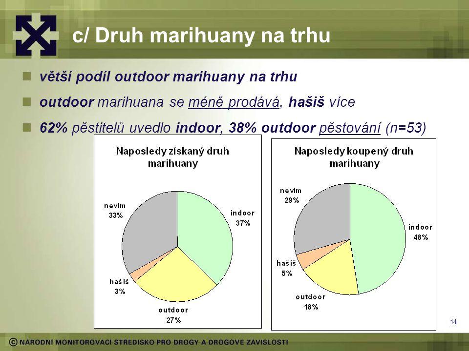 14 c/ Druh marihuany na trhu větší podíl outdoor marihuany na trhu outdoor marihuana se méně prodává, hašiš více 62% pěstitelů uvedlo indoor, 38% outdoor pěstování (n=53)