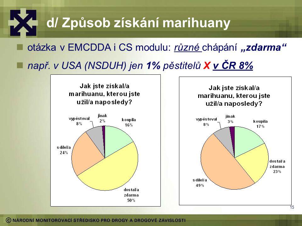 """15 d/ Způsob získání marihuany otázka v EMCDDA i CS modulu: různé chápání """"zdarma např."""