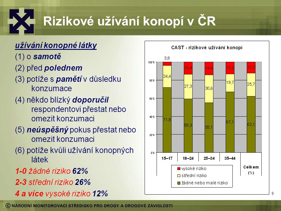 9 Rizikové užívání konopí v ČR užívání konopné látky (1) o samotě (2) před polednem (3) potíže s pamětí v důsledku konzumace (4) někdo blízký doporučil respondentovi přestat nebo omezit konzumaci (5) neúspěšný pokus přestat nebo omezit konzumaci (6) potíže kvůli užívání konopných látek 1-0 žádné riziko 62% 2-3 střední riziko 26% 4 a více vysoké riziko 12%