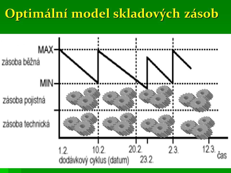 Optimální model skladových zásob