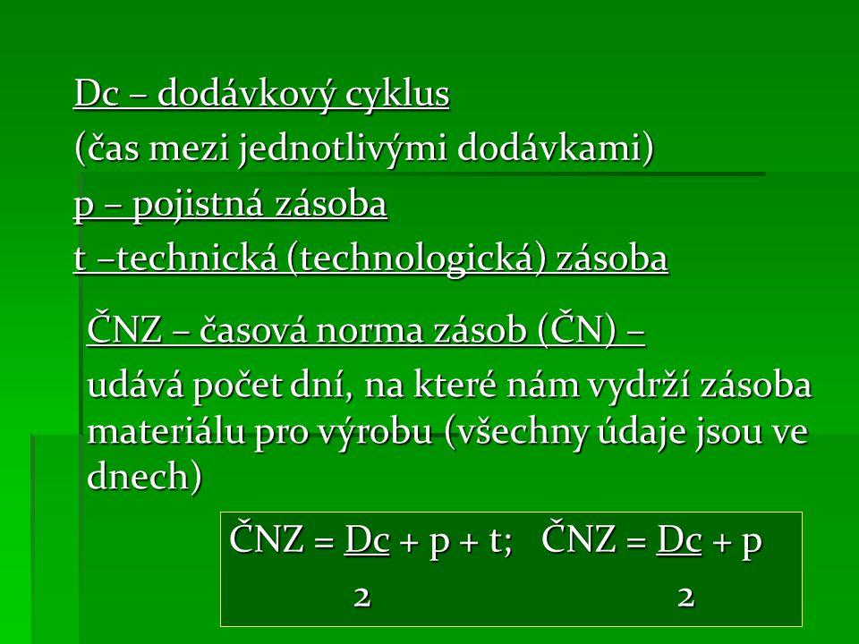 Dc – dodávkový cyklus (čas mezi jednotlivými dodávkami) p – pojistná zásoba t –technická (technologická) zásoba ČNZ – časová norma zásob (ČN) – udává počet dní, na které nám vydrží zásoba materiálu pro výrobu (všechny údaje jsou ve dnech) ČNZ = Dc + p + t; ČNZ = Dc + p 2 2 2 2