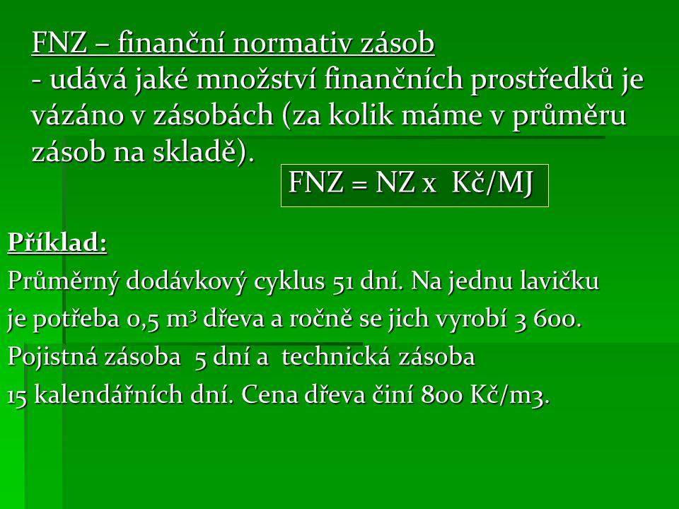 FNZ – finanční normativ zásob - udává jaké množství finančních prostředků je vázáno v zásobách (za kolik máme v průměru zásob na skladě).