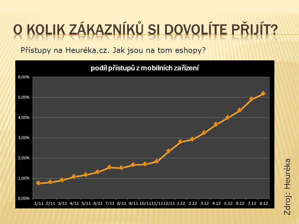 Přístupy na Heuréka.cz. Jak jsou na tom eshopy Zdroj: Heuréka