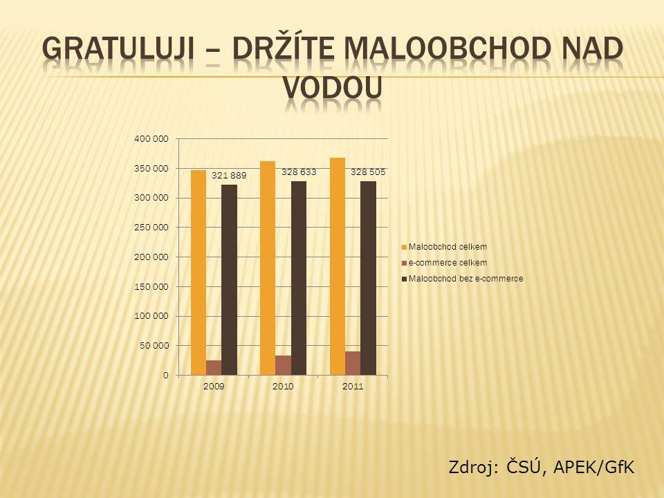 Zdroj: ČSÚ, APEK/GfK