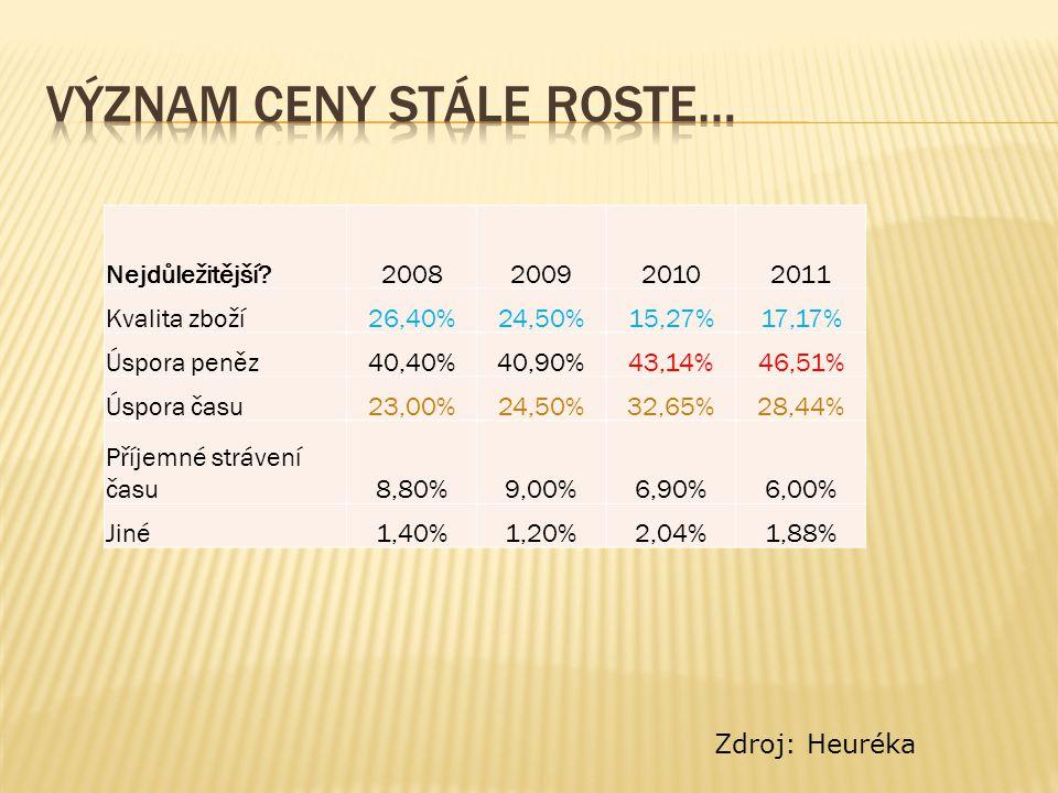 Nejdůležitější 2008200920102011 Kvalita zboží26,40%24,50%15,27%17,17% Úspora peněz40,40%40,90%43,14%46,51% Úspora času23,00%24,50%32,65%28,44% Příjemné strávení času8,80%9,00%6,90%6,00% Jiné1,40%1,20%2,04%1,88% Zdroj: Heuréka