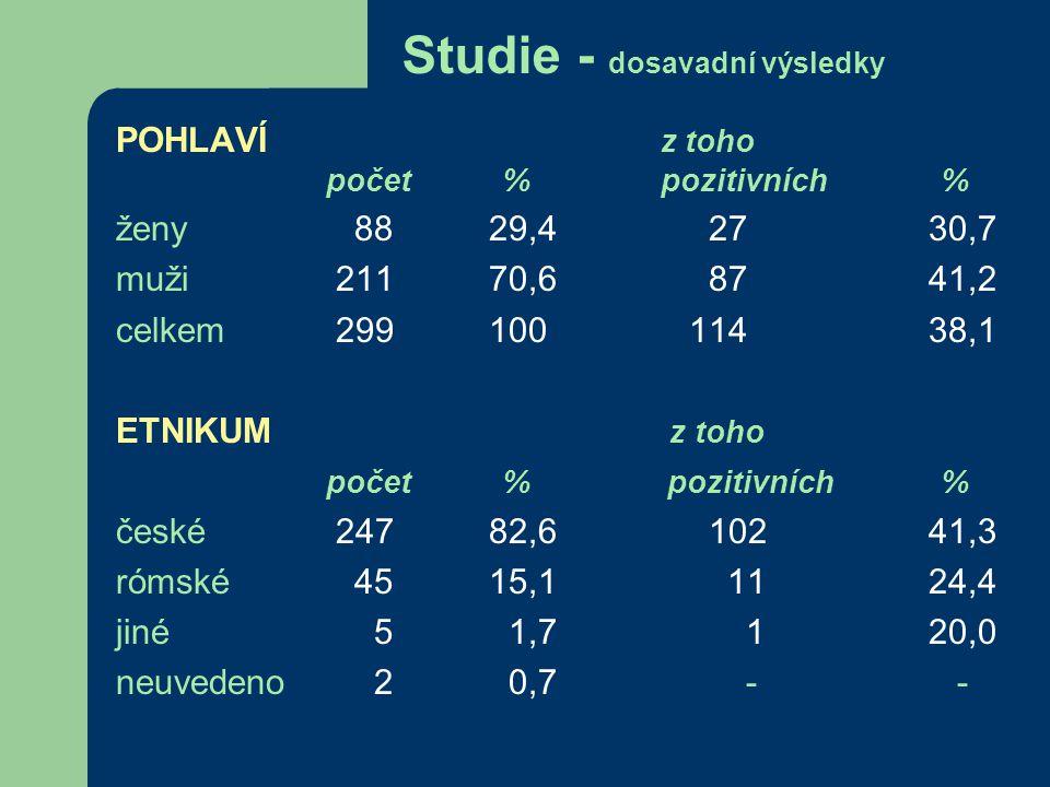 Studie - dosavadní výsledky POHLAVÍ z toho počet % pozitivních % ženy 88 29,4 27 30,7 muži 211 70,6 87 41,2 celkem 299 100 114 38,1 ETNIKUM z toho počet % pozitivních % české 247 82,6 102 41,3 rómské 45 15,1 11 24,4 jiné 5 1,71 20,0 neuvedeno 2 0,7- -