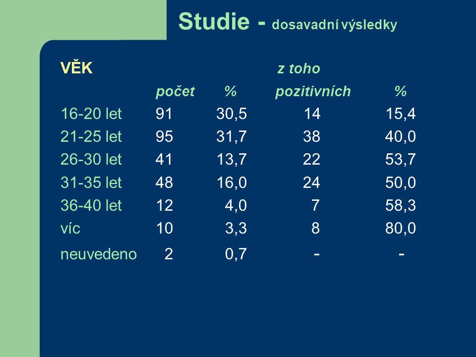 Studie - dosavadní výsledky VĚK z toho počet % pozitivních % 16-20 let91 30,5 14 15,4 21-25 let95 31,7 38 40,0 26-30 let41 13,7 22 53,7 31-35 let48 16,0 24 50,0 36-40 let12 4,0 7 58,3 víc10 3,3 8 80,0 neuvedeno 2 0,7 - -