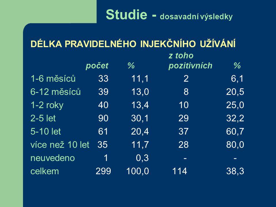 Studie - dosavadní výsledky DÉLKA PRAVIDELNÉHO INJEKČNÍHO UŽÍVÁNÍ z toho počet % pozitivních % 1-6 měsíců 33 11,1 2 6,1 6-12 měsíců 39 13,0 8 20,5 1-2 roky 40 13,4 10 25,0 2-5 let 90 30,1 29 32,2 5-10 let 61 20,4 37 60,7 více než 10 let 35 11,7 28 80,0 neuvedeno 1 0,3 - - celkem 299 100,0 114 38,3