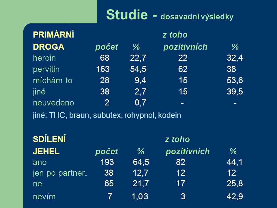 Studie - dosavadní výsledky PRIMÁRNÍ z toho DROGA počet % pozitivních % heroin 68 22,7 2232,4 pervitin 163 54,5 6238 míchám to 28 9,4 1553,6 jiné 38 2,7 1539,5 neuvedeno 2 0,7 - - jiné: THC, braun, subutex, rohypnol, kodein SDÍLENÍ z toho JEHEL počet % pozitivních % ano 193 64,5 8244,1 jen po partner.