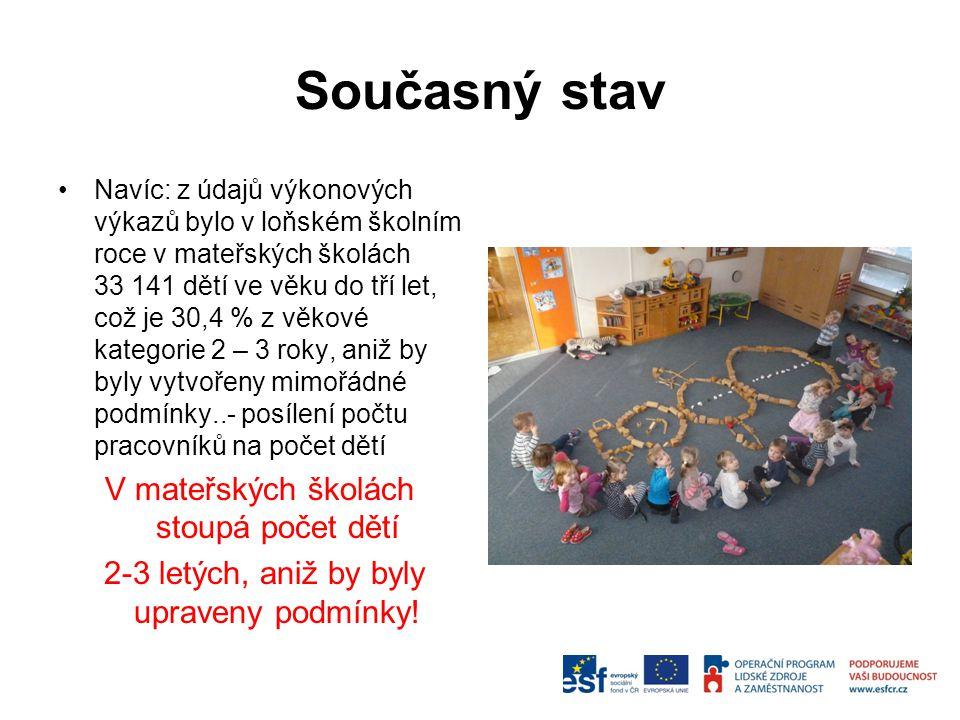 Denní režim v mateřské škole 6,30 (7,00) -8,30 hry dětí (konstruktivní, námětové, didaktické) 8,30-8,45 komunikativní kruh 8,45-9 pohybová chvilka 9 svačina 9,15-10 řízené aktivity dětí s učitelkou 10,15-11,30 pobyt venku 12 oběd 12,30 -13,15 hygiena, ukládání k odpočinku, čtení, relax.