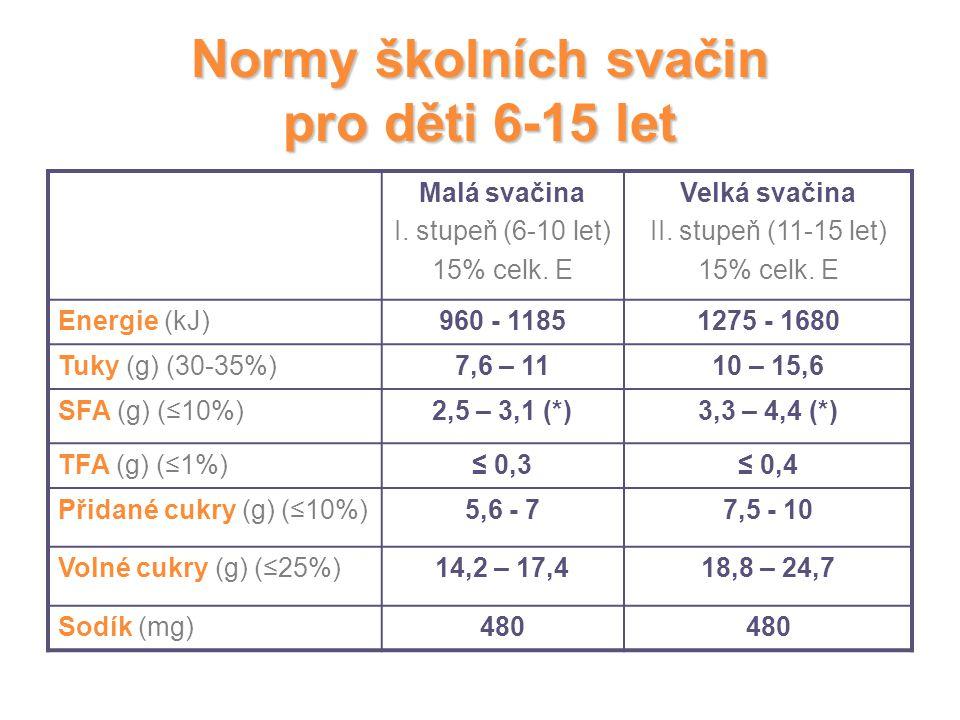 Normy školních svačin pro děti 6-15 let Malá svačina I. stupeň (6-10 let) 15% celk. E Velká svačina II. stupeň (11-15 let) 15% celk. E Energie (kJ)960