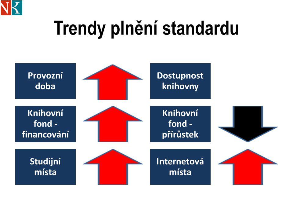 Trendy plnění standardu Provozní doba Dostupnost knihovny Knihovní fond - financování Knihovní fond - přírůstek Studijní místa Internetová místa