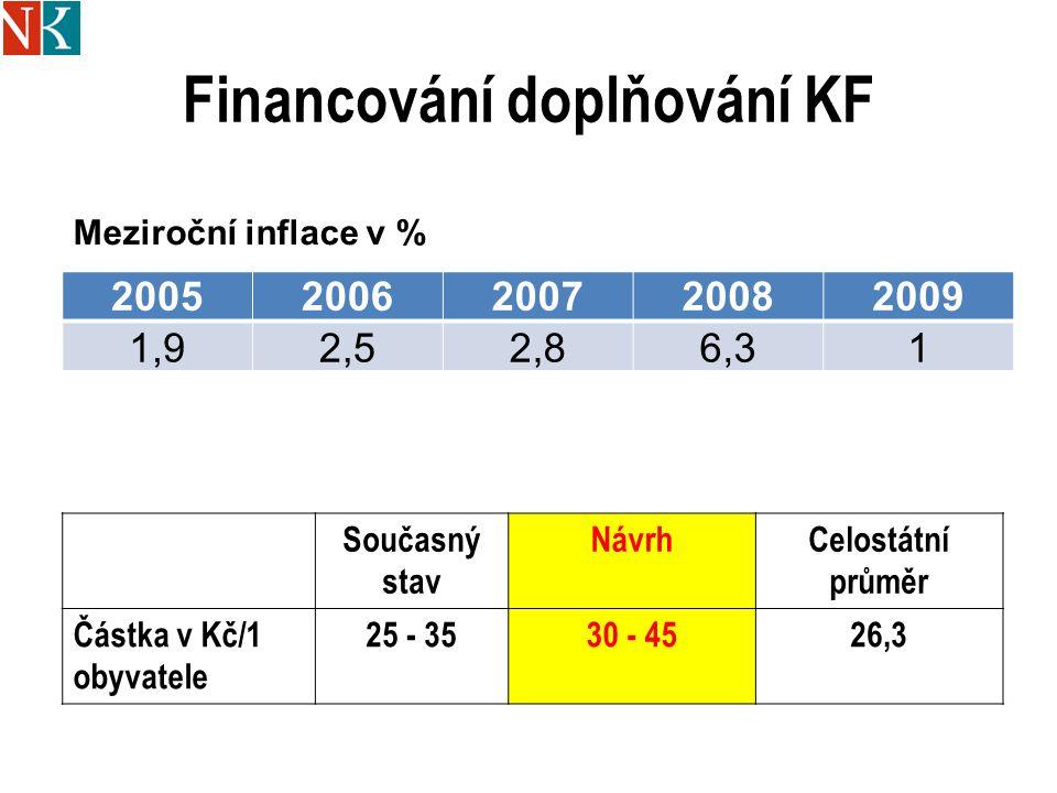 Financování doplňování KF 20052006200720082009 1,92,52,86,31 Meziroční inflace v % Současný stav NávrhCelostátní průměr Částka v Kč/1 obyvatele 25 - 3530 - 4526,3