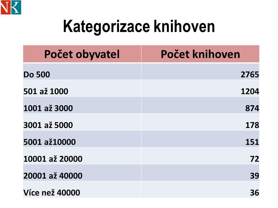 Kategorizace knihoven Počet obyvatelPočet knihoven Do 5002765 501 až 10001204 1001 až 3000874 3001 až 5000178 5001 až10000151 10001 až 2000072 20001 až 4000039 Více než 4000036