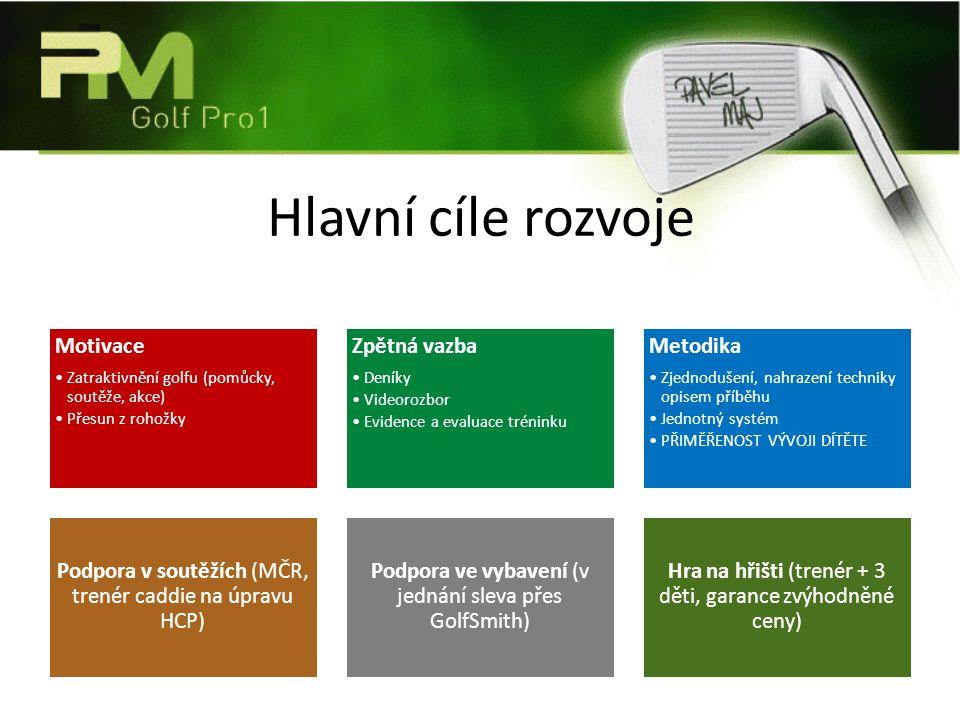 Hlavní cíle rozvoje Motivace Zatraktivnění golfu (pomůcky, soutěže, akce) Přesun z rohožky Zpětná vazba Deníky Videorozbor Evidence a evaluace trénink