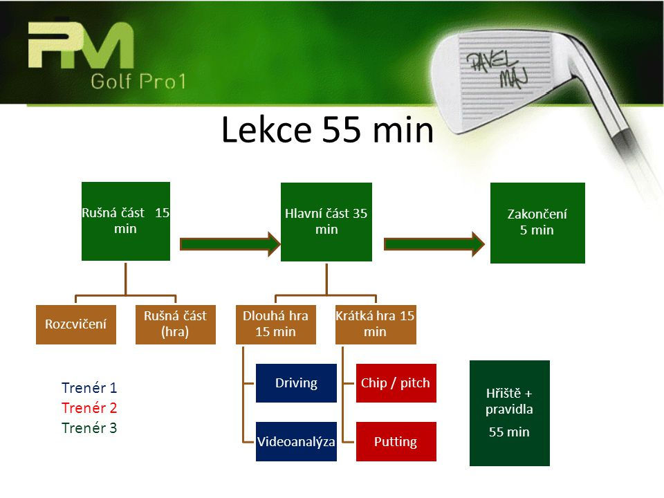 Lekce 55 min Rušná část 15 min Rozcvičení Rušná část (hra) Hlavní část 35 min Dlouhá hra 15 min Driving Videoanalýza Krátká hra 15 min Chip / pitch Pu