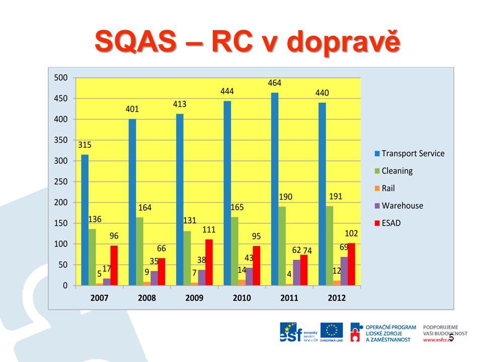 SQAS – RC v dopravě 5