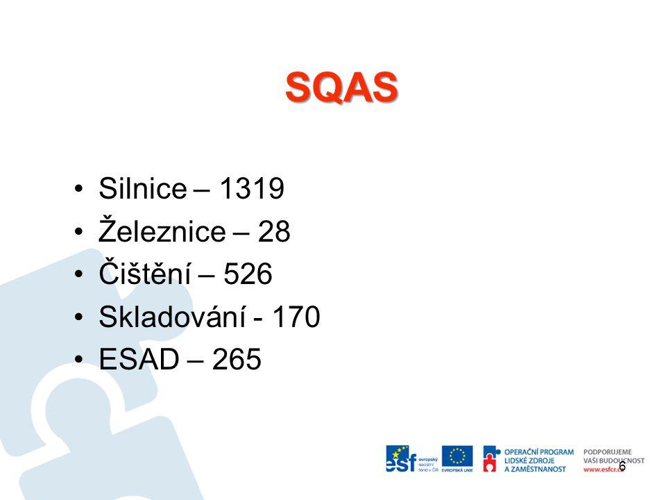 SQAS Silnice – 1319 Železnice – 28 Čištění – 526 Skladování - 170 ESAD – 265 6