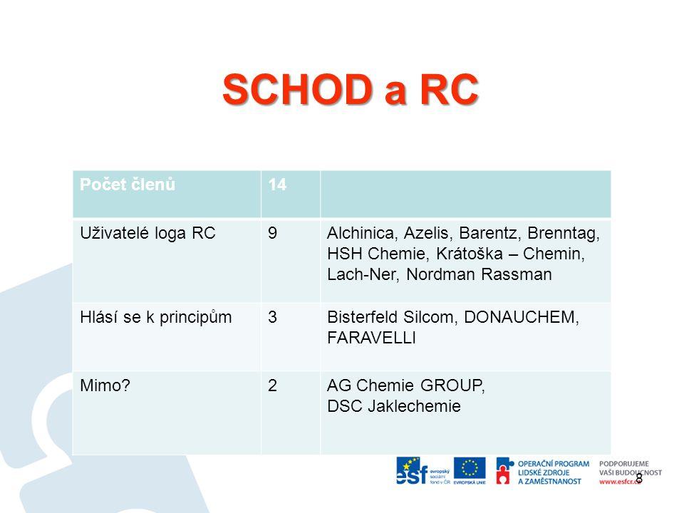 SCHOD a RC Počet členů14 Uživatelé loga RC9Alchinica, Azelis, Barentz, Brenntag, HSH Chemie, Krátoška – Chemin, Lach-Ner, Nordman Rassman Hlásí se k p