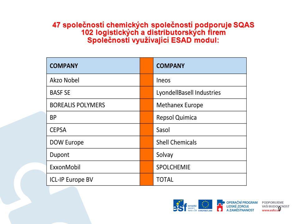 9 47 společností chemických společností podporuje SQAS 102 logistických a distributorských firem Společnosti využívající ESAD modul: