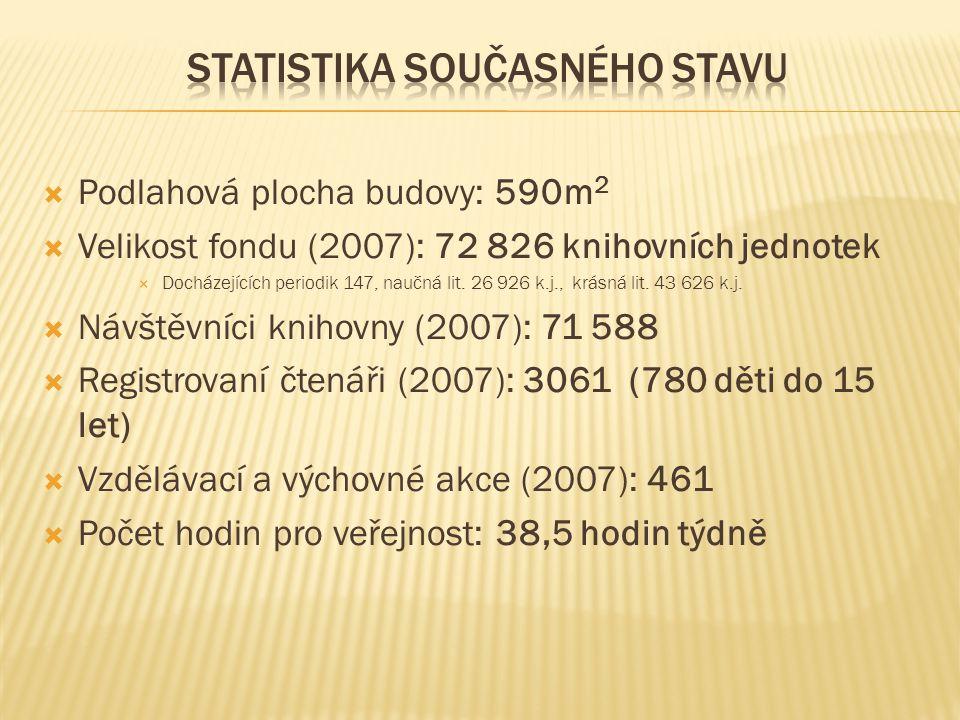  Podlahová plocha budovy: 590m 2  Velikost fondu (2007): 72 826 knihovních jednotek  Docházejících periodik 147, naučná lit. 26 926 k.j., krásná li