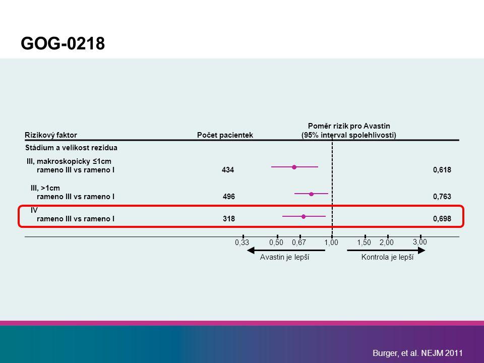 GOG-0218 Rizikový faktorPočet pacientek Poměr rizik pro Avastin (95% interval spolehlivosti) Stádium a velikost rezidua III, makroskopicky ≤1cm rameno
