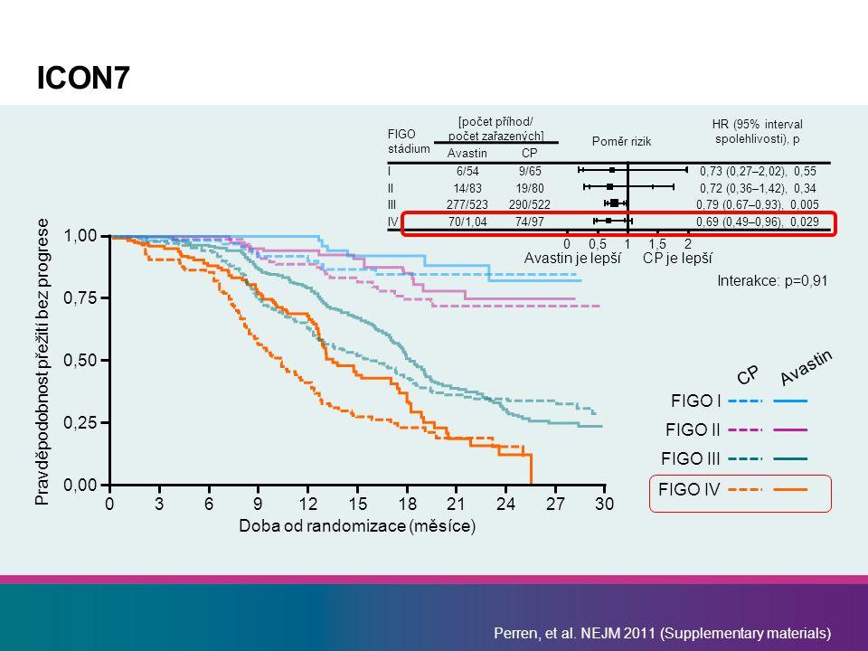 Perren, et al. NEJM 2011 (Supplementary materials) ICON7 FIGO stádium [počet příhod/ počet zařazených] Poměr rizik HR (95% interval spolehlivosti), p