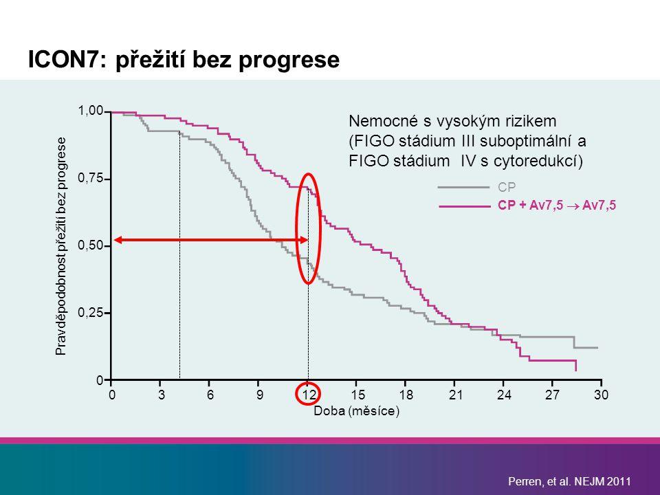 ICON7: přežití bez progrese Pravděpodobnost přežití bez progrese CP CP + Av7,5  Av7,5 1,00 0,75 0,50 0,25 0 036912151821242730 Doba (měsíce) Nemocné s vysokým rizikem (FIGO stádium III suboptimální a FIGO stádium IV s cytoredukcí) Perren, et al.