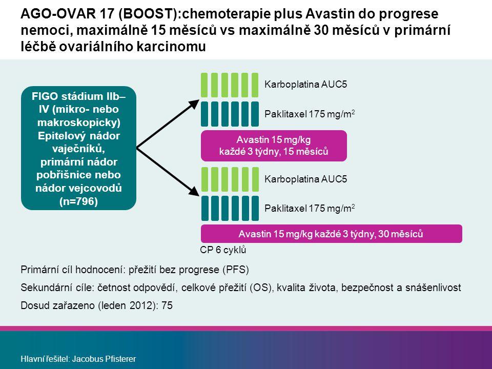 Avastin 15 mg/kg každé 3 týdny, 30 měsíců AGO-OVAR 17 (BOOST):chemoterapie plus Avastin do progrese nemoci, maximálně 15 měsíců vs maximálně 30 měsíců v primární léčbě ovariálního karcinomu Primární cíl hodnocení: přežití bez progrese (PFS) Sekundární cíle: četnost odpovědí, celkové přežití (OS), kvalita života, bezpečnost a snášenlivost Dosud zařazeno (leden 2012): 75 Hlavní řešitel: Jacobus Pfisterer Paklitaxel 175 mg/m 2 Karboplatina AUC5 CP 6 cyklů Paklitaxel 175 mg/m 2 Avastin 15 mg/kg každé 3 týdny, 15 měsíců FIGO stádium IIb– IV (mikro- nebo makroskopicky) Epitelový nádor vaječníků, primární nádor pobřišnice nebo nádor vejcovodů (n=796)
