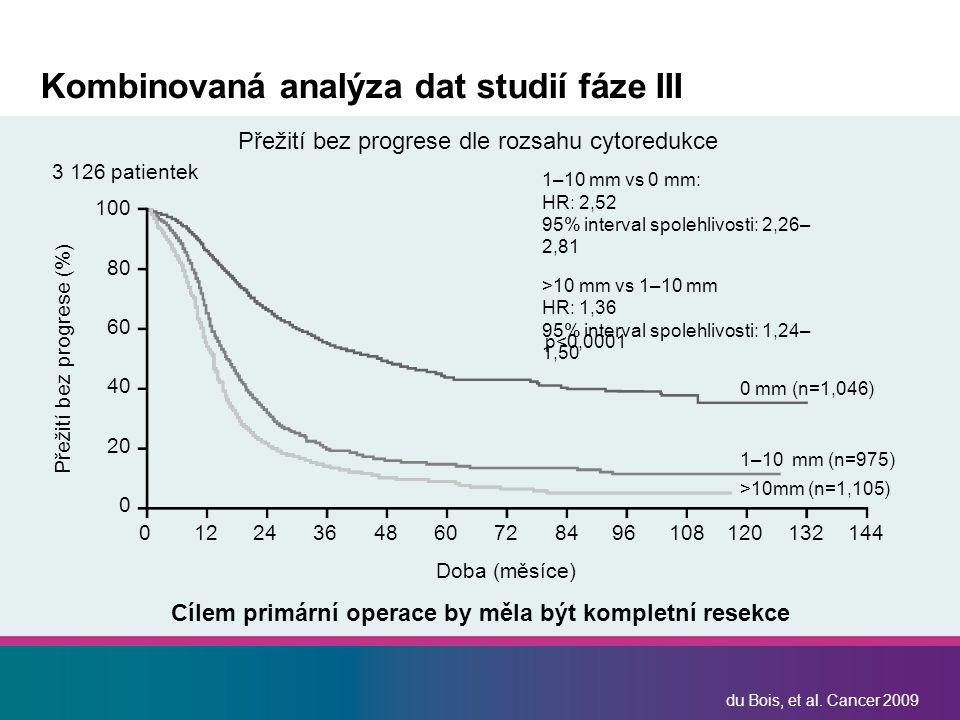 du Bois, et al. Cancer 2009 Kombinovaná analýza dat studií fáze III Doba (měsíce) Přežití bez progrese dle rozsahu cytoredukce 01224364860728496108120