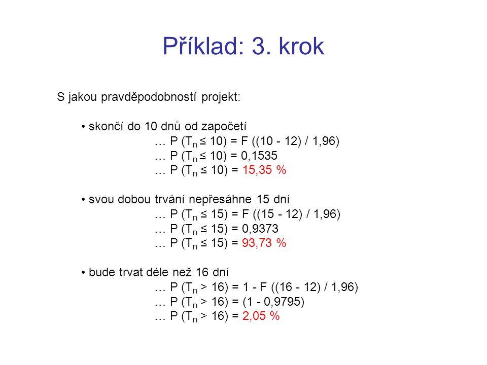 Příklad: 3. krok S jakou pravděpodobností projekt: skončí do 10 dnů od započetí … P (T n ≤ 10) = F ((10 - 12) / 1,96) … P (T n ≤ 10) = 0,1535 … P (T n