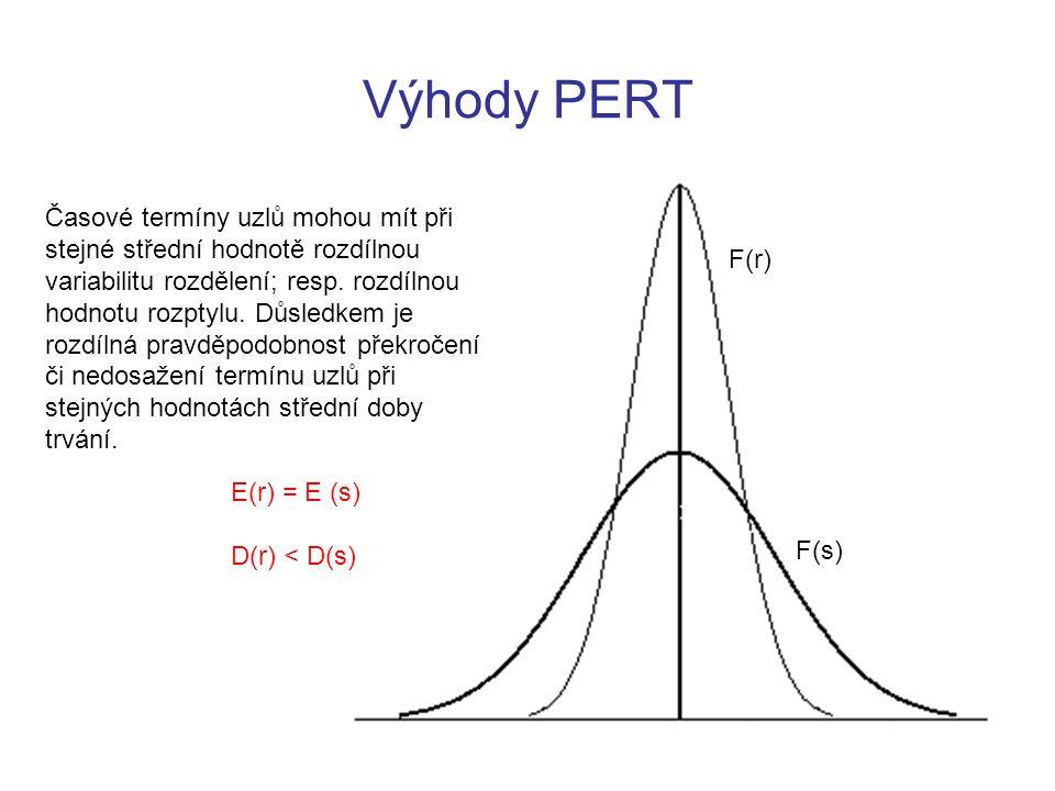 Výhody PERT F(r) F(s) E(r) = E (s) D(r) < D(s) Časové termíny uzlů mohou mít při stejné střední hodnotě rozdílnou variabilitu rozdělení; resp. rozdíln