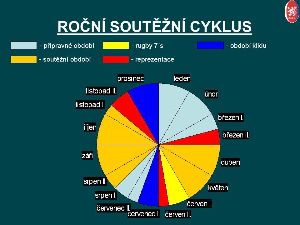 ROČNÍ SOUTĚŽNÍ CYKLUS - přípravné období - soutěžní období - rugby 7´s - reprezentace - období klidu