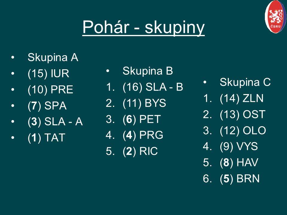 Pohár - skupiny Skupina A (15) IUR (10) PRE (7) SPA (3) SLA - A (1) TAT Skupina B 1.(16) SLA - B 2.(11) BYS 3.(6) PET 4.(4) PRG 5.(2) RIC Skupina C 1.(14) ZLN 2.(13) OST 3.(12) OLO 4.(9) VYS 5.(8) HAV 6.(5) BRN