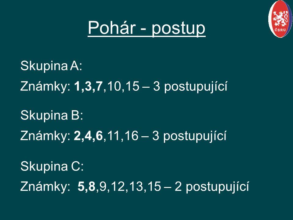 Pohár - postup Skupina A: Známky: 1,3,7,10,15 – 3 postupující Skupina B: Známky: 2,4,6,11,16 – 3 postupující Skupina C: Známky: 5,8,9,12,13,15 – 2 pos