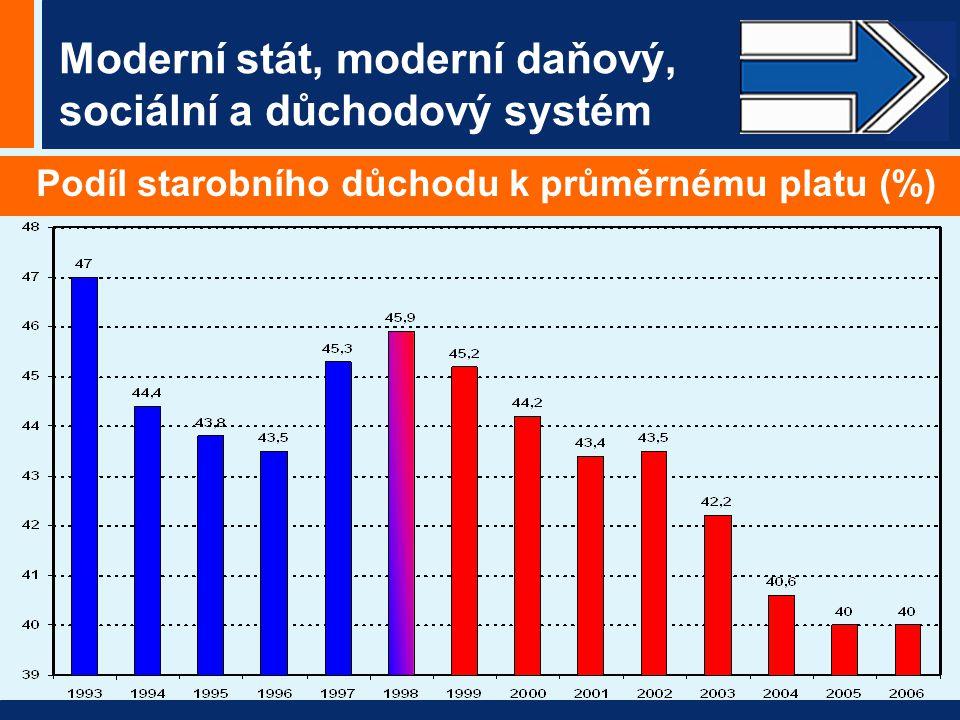Moderní stát, moderní daňový, sociální a důchodový systém Podíl starobního důchodu k průměrnému platu (%)