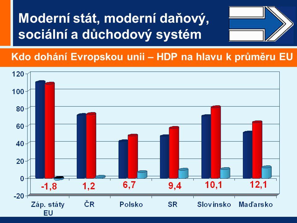 Moderní stát, moderní daňový, sociální a důchodový systém Kdo dohání Evropskou unii – HDP na hlavu k průměru EU