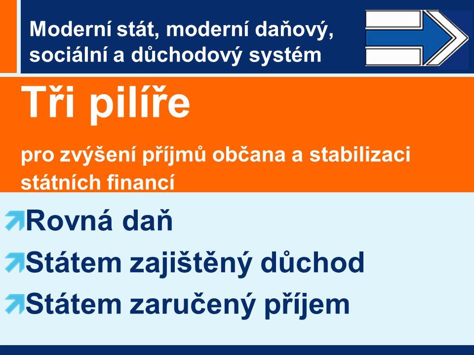 Moderní stát, moderní daňový, sociální a důchodový systém Tři pilíře pro zvýšení příjmů občana a stabilizaci státních financí Rovná daň Státem zajištěný důchod Státem zaručený příjem