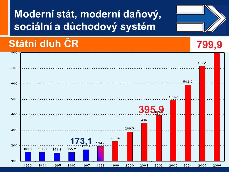 Moderní stát, moderní daňový, sociální a důchodový systém Státní dluh ČR 173,1 395,9 799,9