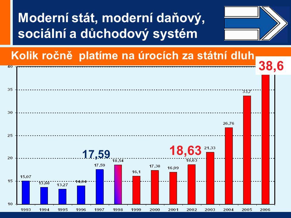 Moderní stát, moderní daňový, sociální a důchodový systém Kolik ročně platíme na úrocích za státní dluh 17,59 18,63 38,6