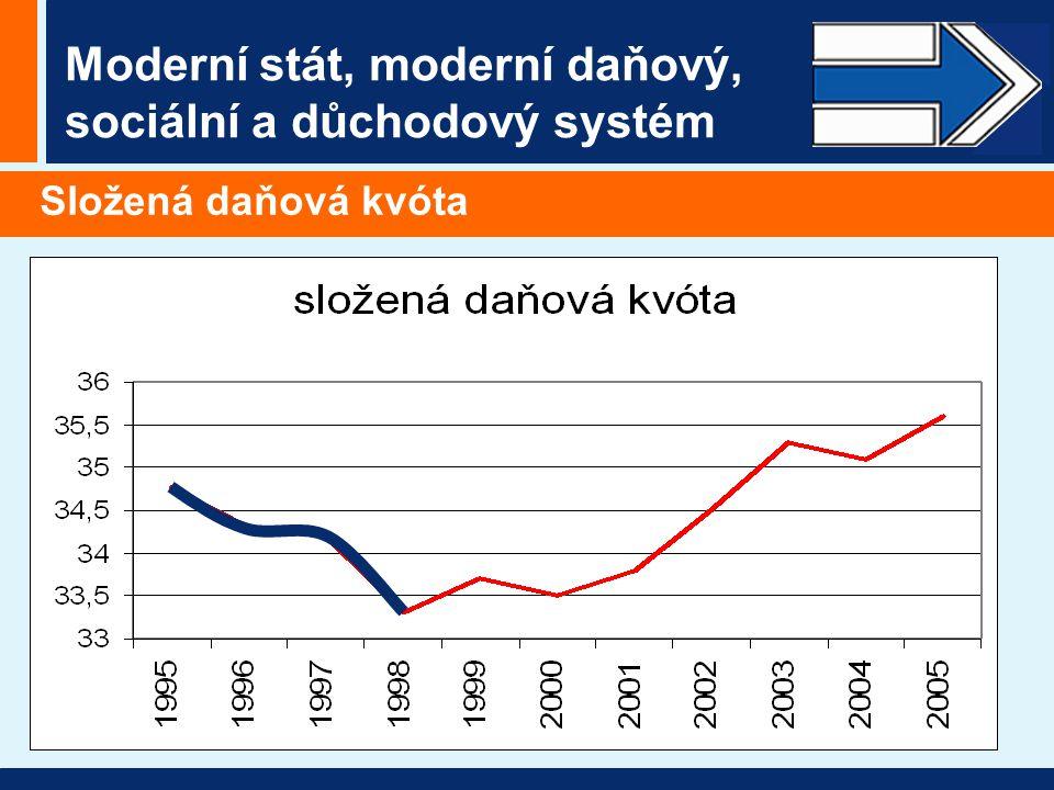 Moderní stát, moderní daňový, sociální a důchodový systém Složená daňová kvóta