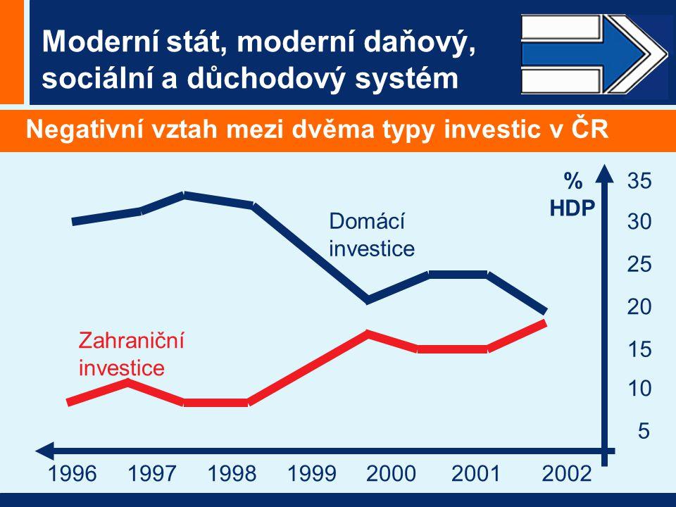 Moderní stát, moderní daňový, sociální a důchodový systém Negativní vztah mezi dvěma typy investic v ČR Zahraniční investice Domácí investice 1996199719981999200020012002 5 15 35 30 25 10 20 % HDP