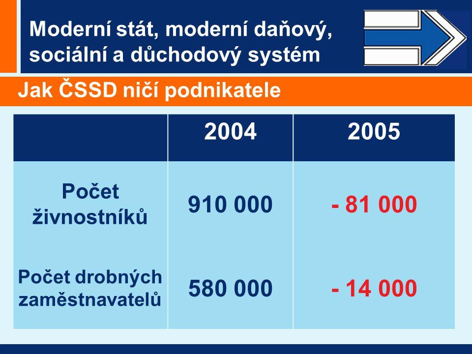 Moderní stát, moderní daňový, sociální a důchodový systém Jak ČSSD ničí podnikatele 20042005 Počet živnostníků 910 000- 81 000 Počet drobných zaměstnavatelů 580 000- 14 000