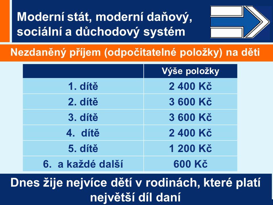 Moderní stát, moderní daňový, sociální a důchodový systém Nezdaněný příjem (odpočitatelné položky) na děti Výše položky 1.