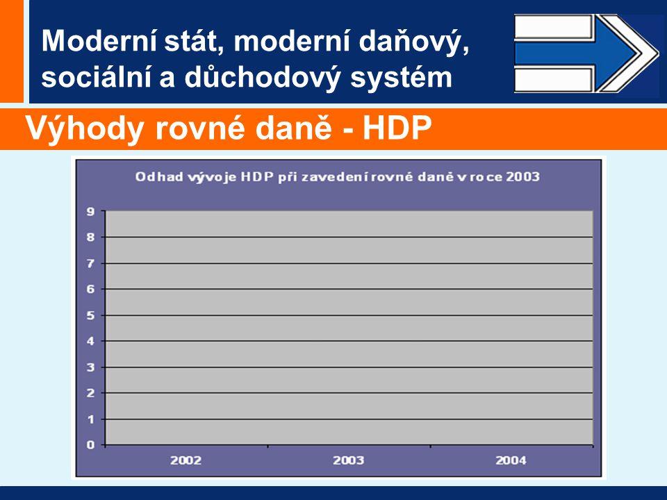 Moderní stát, moderní daňový, sociální a důchodový systém Výhody rovné daně - HDP
