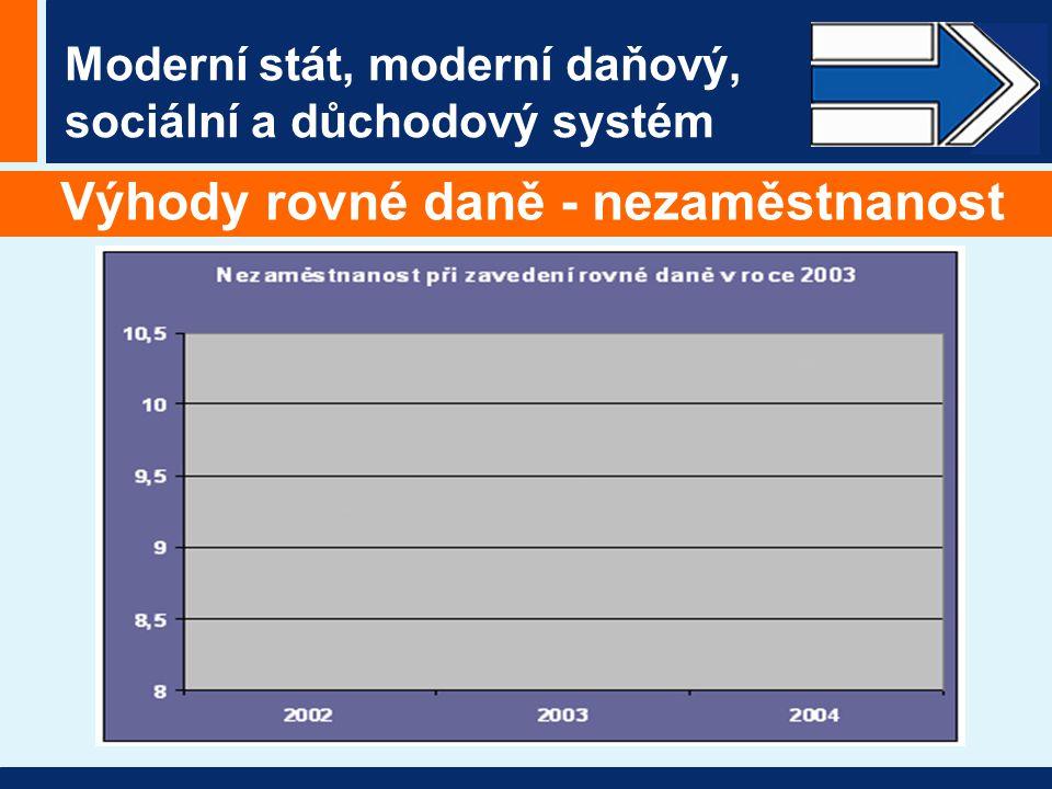 Moderní stát, moderní daňový, sociální a důchodový systém Výhody rovné daně - nezaměstnanost