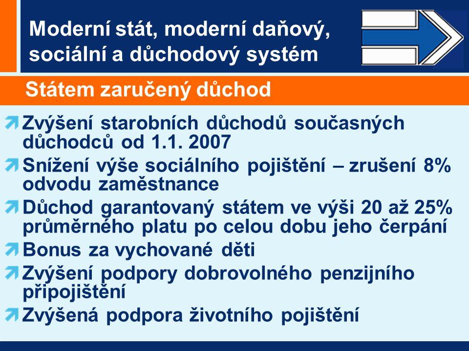 Moderní stát, moderní daňový, sociální a důchodový systém Státem zaručený důchod Zvýšení starobních důchodů současných důchodců od 1.1.