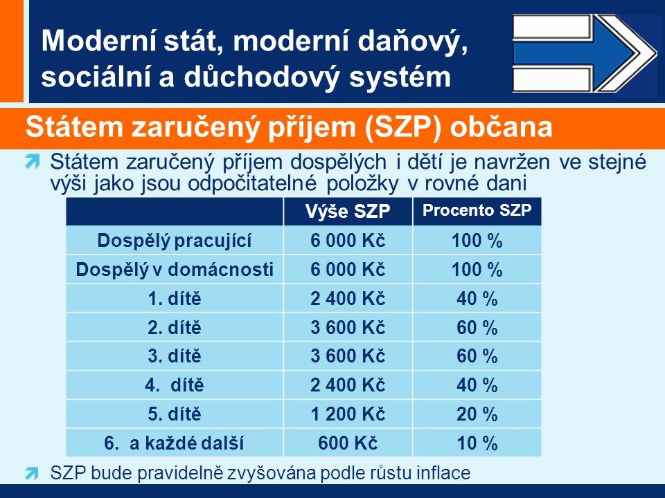 Moderní stát, moderní daňový, sociální a důchodový systém Státem zaručený příjem (SZP) občana Státem zaručený příjem dospělých i dětí je navržen ve stejné výši jako jsou odpočitatelné položky v rovné dani Výše SZP Procento SZP Dospělý pracující6 000 Kč100 % Dospělý v domácnosti6 000 Kč100 % 1.