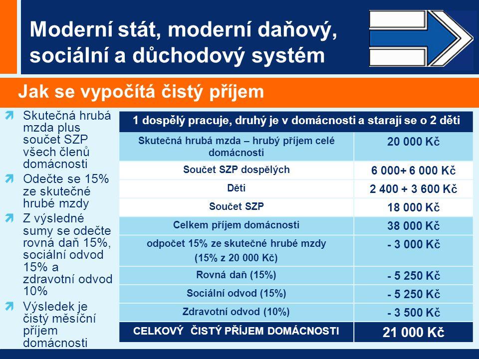 Moderní stát, moderní daňový, sociální a důchodový systém Jak se vypočítá čistý příjem Skutečná hrubá mzda plus součet SZP všech členů domácnosti Odečte se 15% ze skutečné hrubé mzdy Z výsledné sumy se odečte rovná daň 15%, sociální odvod 15% a zdravotní odvod 10% Výsledek je čistý měsíční příjem domácnosti 1 dospělý pracuje, druhý je v domácnosti a starají se o 2 děti Skutečná hrubá mzda – hrubý příjem celé domácnosti 20 000 Kč Součet SZP dospělých 6 000+ 6 000 Kč Děti 2 400 + 3 600 Kč Součet SZP 18 000 Kč Celkem příjem domácnosti 38 000 Kč odpočet 15% ze skutečné hrubé mzdy (15% z 20 000 Kč) - 3 000 Kč Rovná daň (15%) - 5 250 Kč Sociální odvod (15%) - 5 250 Kč Zdravotní odvod (10%) - 3 500 Kč CELKOVÝ ČISTÝ PŘÍJEM DOMÁCNOSTI 21 000 Kč