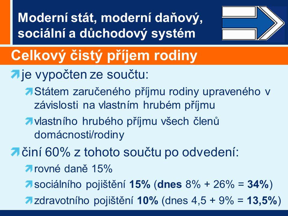 Moderní stát, moderní daňový, sociální a důchodový systém Celkový čistý příjem rodiny je vypočten ze součtu: Státem zaručeného příjmu rodiny upraveného v závislosti na vlastním hrubém příjmu vlastního hrubého příjmu všech členů domácnosti/rodiny činí 60% z tohoto součtu po odvedení: rovné daně 15% sociálního pojištění 15% (dnes 8% + 26% = 34%) zdravotního pojištění 10% (dnes 4,5 + 9% = 13,5%)